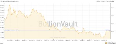 Prezzo dell'oro negli ultimi 5 anni: