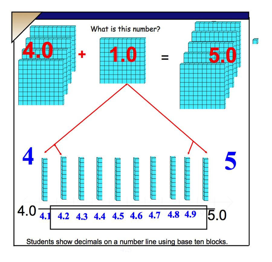 Jancy Teaching Students To Understand Math Decimals