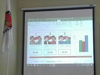 Hasil Rekapitulasi KPU, Prona Unggul Dalam Pilkada Magetan 2018