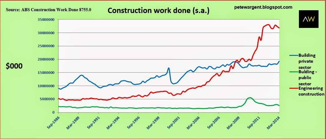 Construction work done