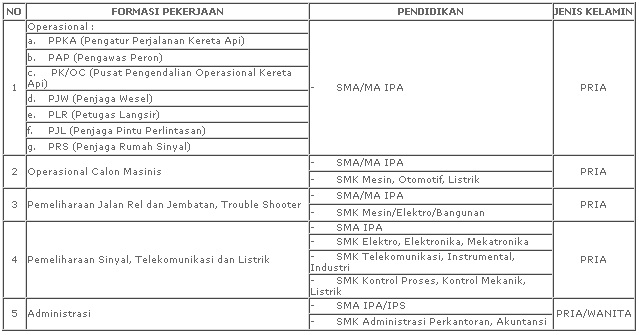 lowongan kereta api indonesia