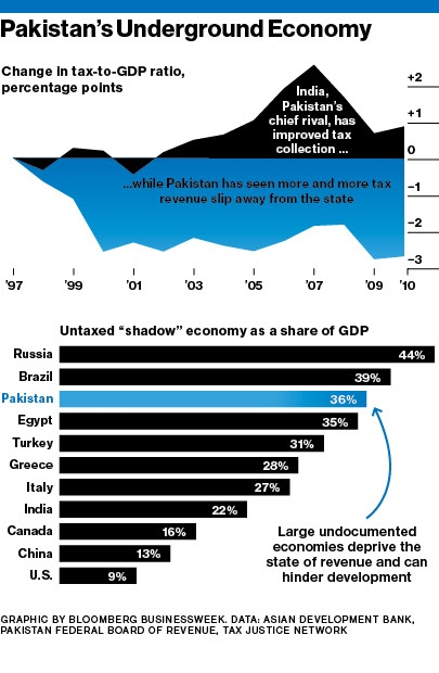 How the Underground Economy Affects GDP
