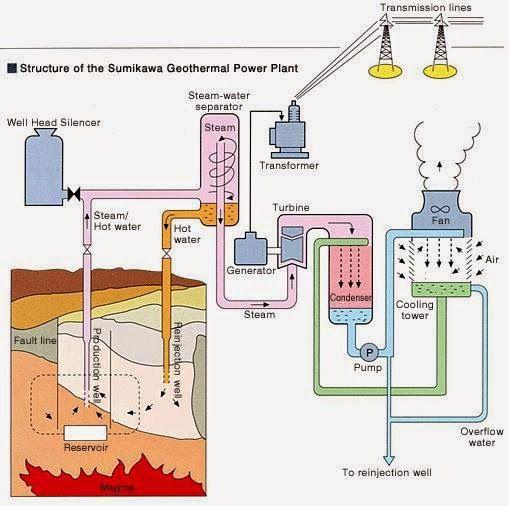 block diagram of geothermal power plant