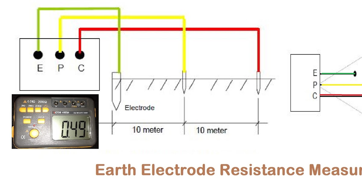 Earth Electrode Resistance Measurement