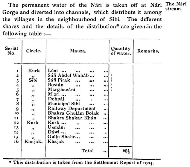Settlement Report 1904