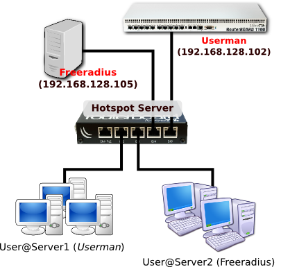 How to] Hotspot with multi Radius Server Mikrotik