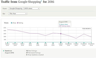 graph 2016 Free Google Shopping ads
