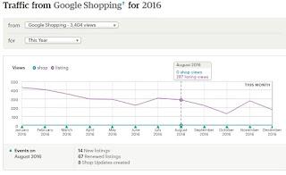graph 2016 Free Google Shopping ads