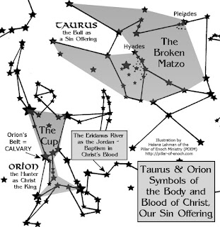 Image result for astrological meaning of christ in the manger