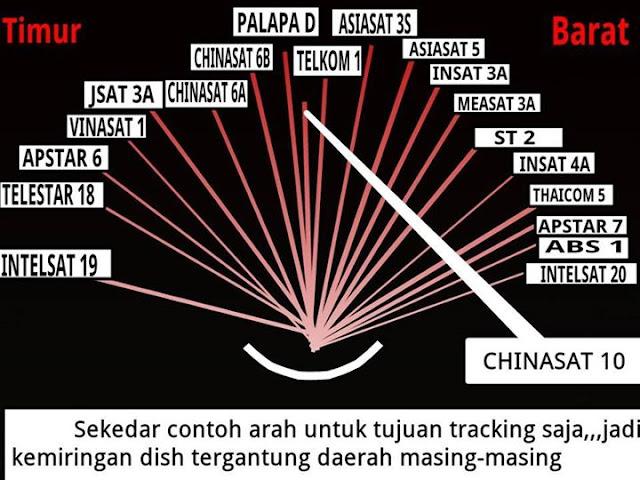 Image result for cara tracking intelsat 19