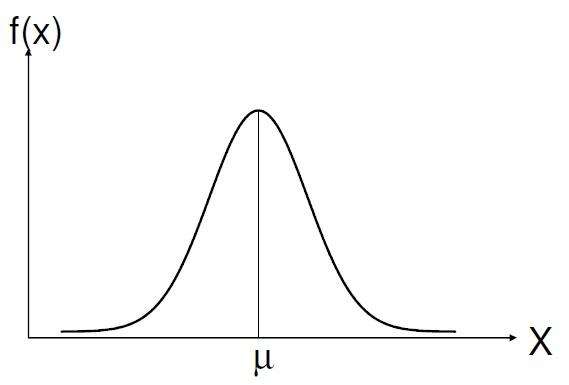 https://www.oblogdomestre.com.br/2018/04/CurvaNormal.Matematica.Estatistica.html