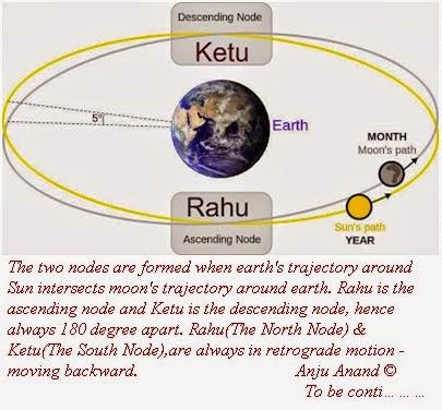 ASTRO SURKHIYAN: Lunar Nodes :- Rahu and Ketu