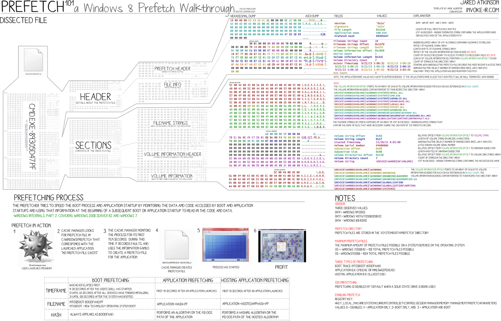 SANS Digital Forensics and Incident Response Blog   Device Profiling