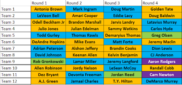 NFL Fantasy Football ADP Mock Draft