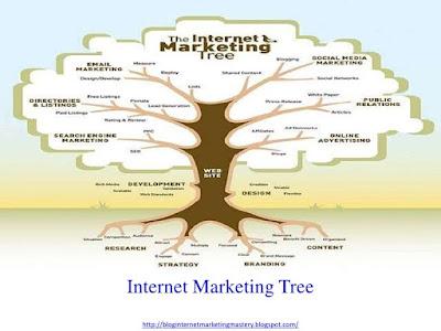 markeing online