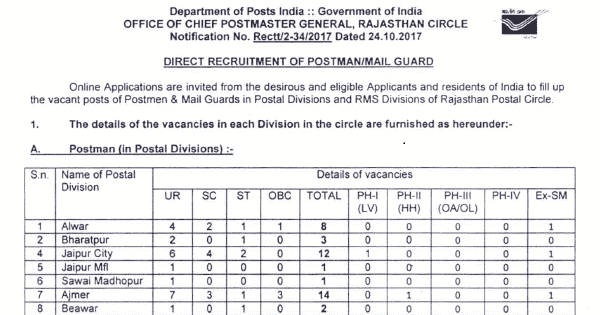 Rajasthan Recruitment 2017 Apply 129 Postman/Mail Guard Posts