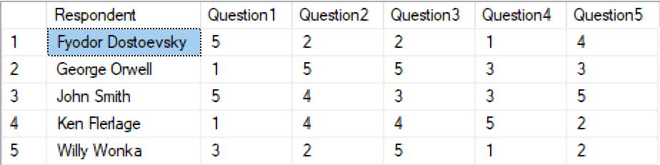 3 Ways to Pivot Data for Tableau - Ken Flerlage: Analytics