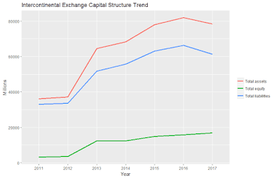 Intercontinental Exchange Capital Structure Trend