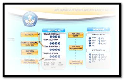 Aplikasi Daftar Nilai Dan Raport Kurikulum 2013 Format Excel.Xlxt