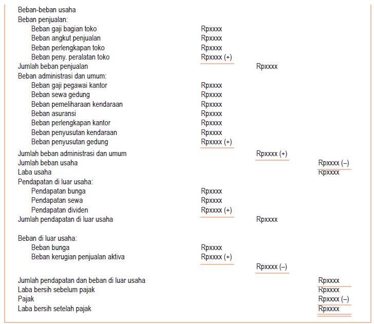 Laporan Laba/Rugi Bentuk Multiple Steps 2