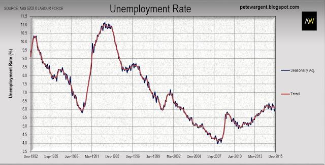 Unemployment dives