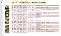 Panel ::: Presos zamoranos en el fuerte de San Cristóbal