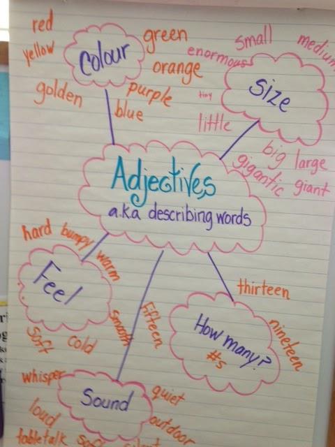 Adjectives to describe a turkey