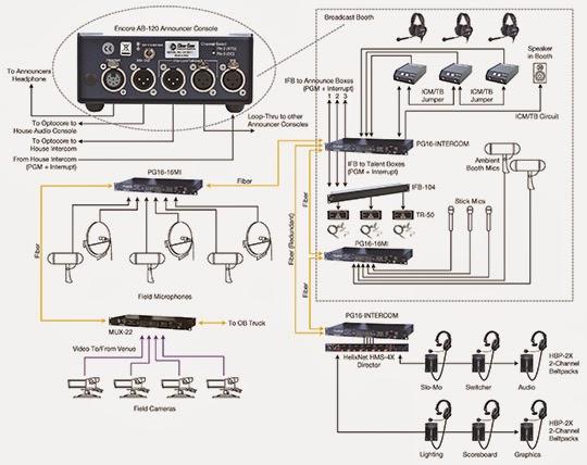COMM 'N SENSE: Application Diagram: Stadia/Arena with