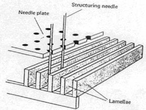 Needle penetration