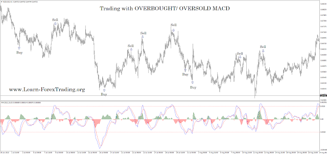 Trading with OVERBOUGHT/ OVERSOLD MACD