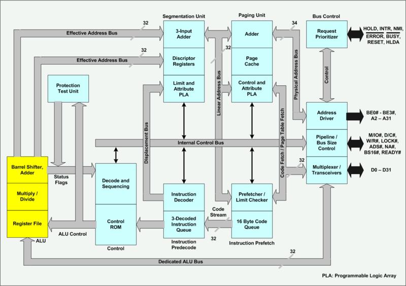 80386 Microprocessor Architecture Sumitsshinde