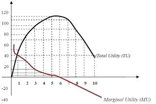 Kurva Total dan Marginal