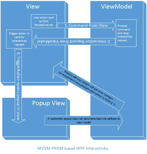 WPF, Winform, SQL Etc: PRISM MVVM WPF Interaction