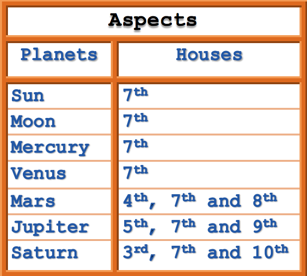 planets aspecting houses in vedic astrology