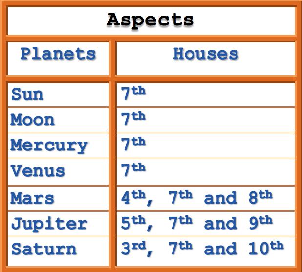 Sun / Mars | THE ASTROLOGICAL ASPECTS