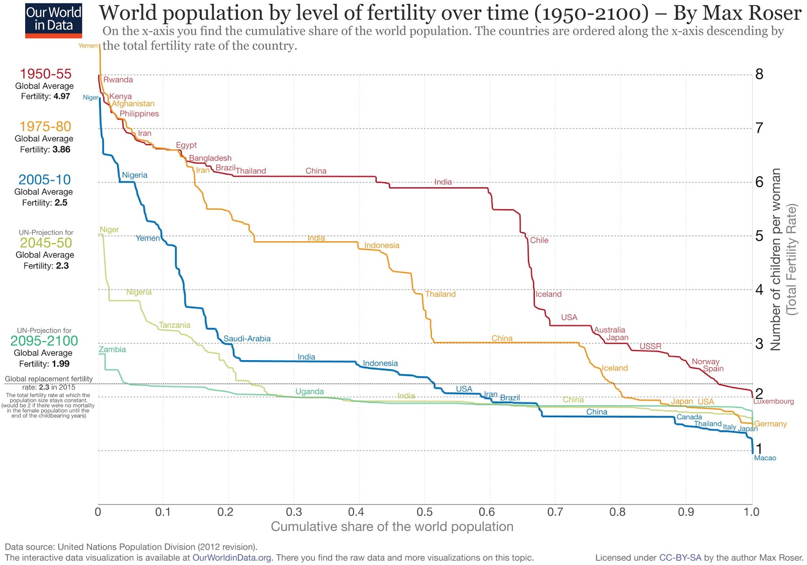 World population by level of fertiliy over time