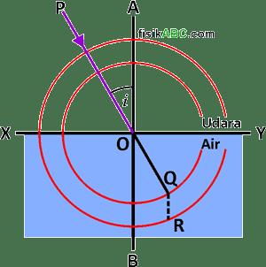 cara menggambarkan atau melukiskan diagram arah sinar pada pembiasan cahaya