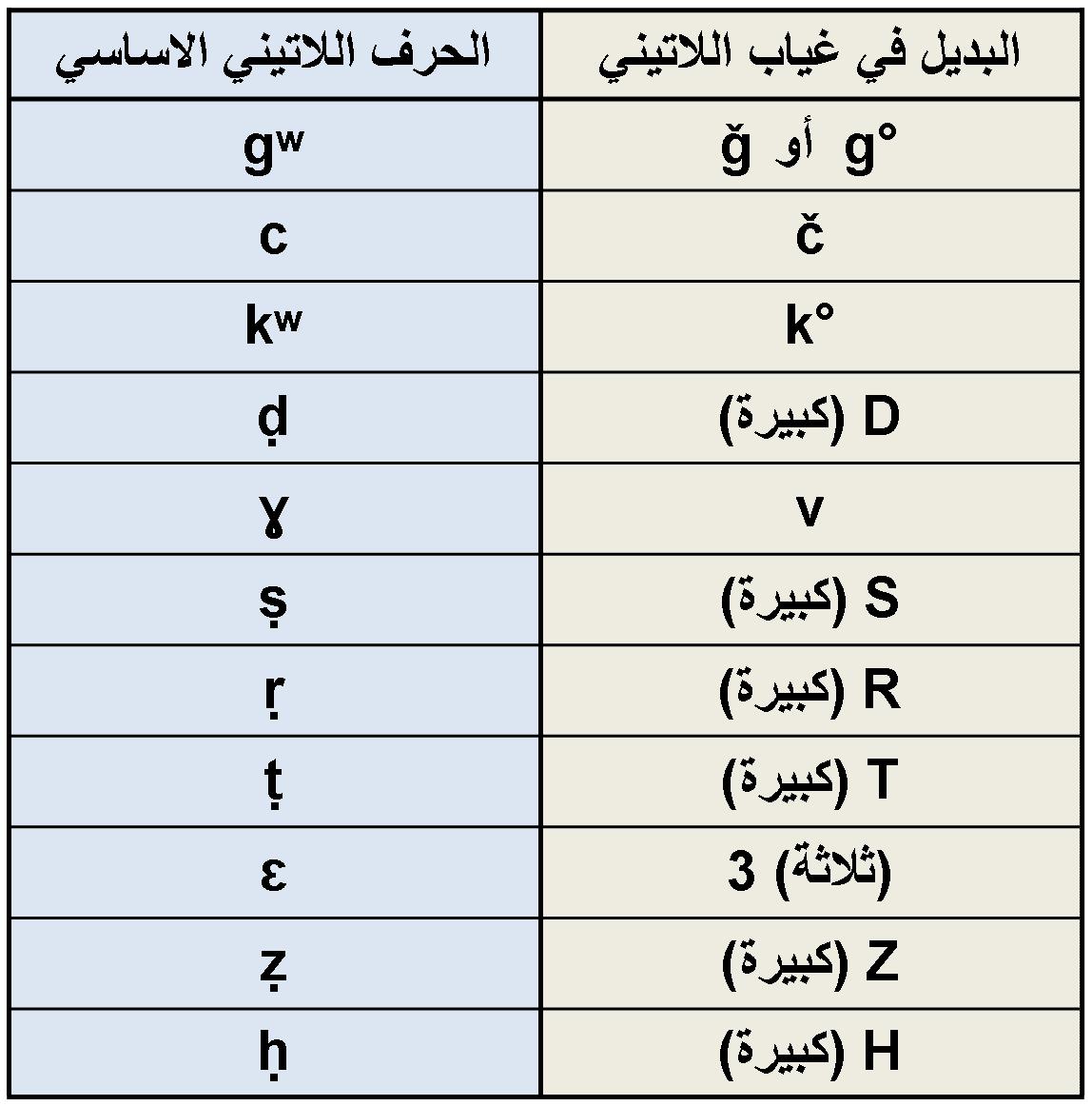alphabet tamazight Labio-vélaires