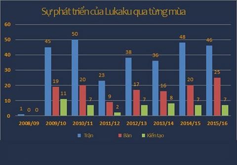 Vượt qua nỗi đau, Lukaku tiến bộ và hoàn thiện để trở thành 1 tiền đạo hàng đầu thế giới
