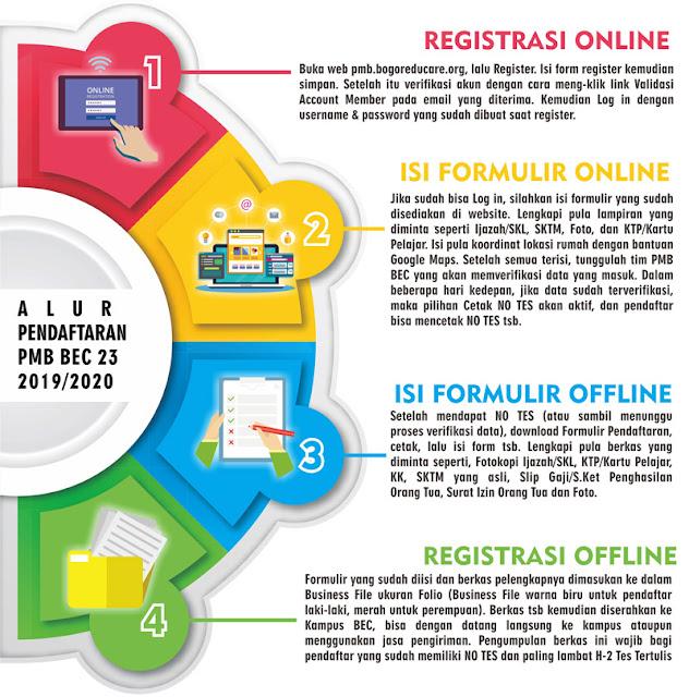 Beasiswa Penerimaan Mahasiswa Baru Bogor Educare (PMB BEC) 2019