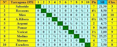 Clasificación final según sorteo del Torneo Nacional de Ajedrez Tarragona 1951