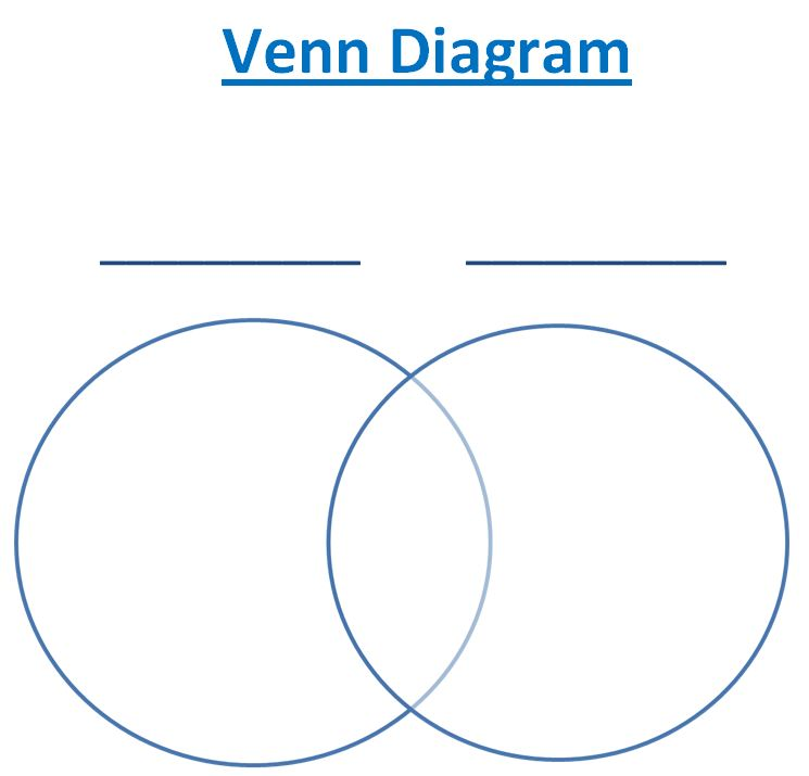 Learning Ideas  Grades K8: Using Venn Diagrams to