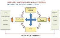 MODELO DE CONFORMIDAD DE NADLER Y TUSHMAN-MODELOS DE DISEÑO ORGANIZACIONAL