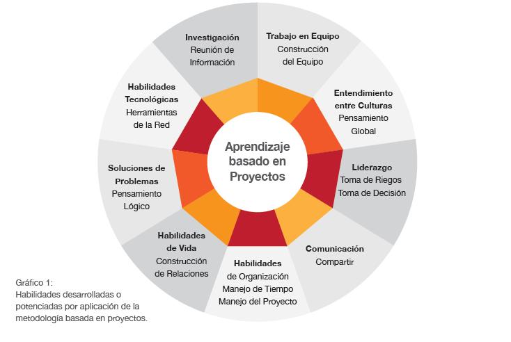 Ejemplos De Proyecto Escolar Teatro Y Primeros Auxilios