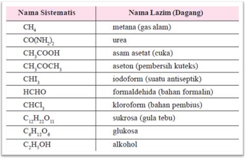 Tata Nama Senyawa Organik Konsep Kimia Kokim