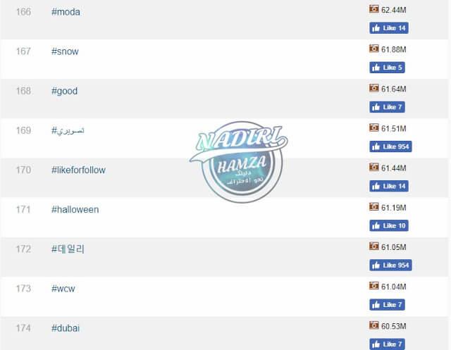 هاشتاقات انستقرام العربية الأكثر استخداما