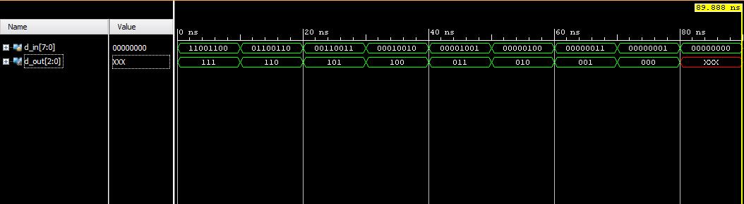 VLSICoding: Design 8x3 Priority Encoder in Verilog Coding