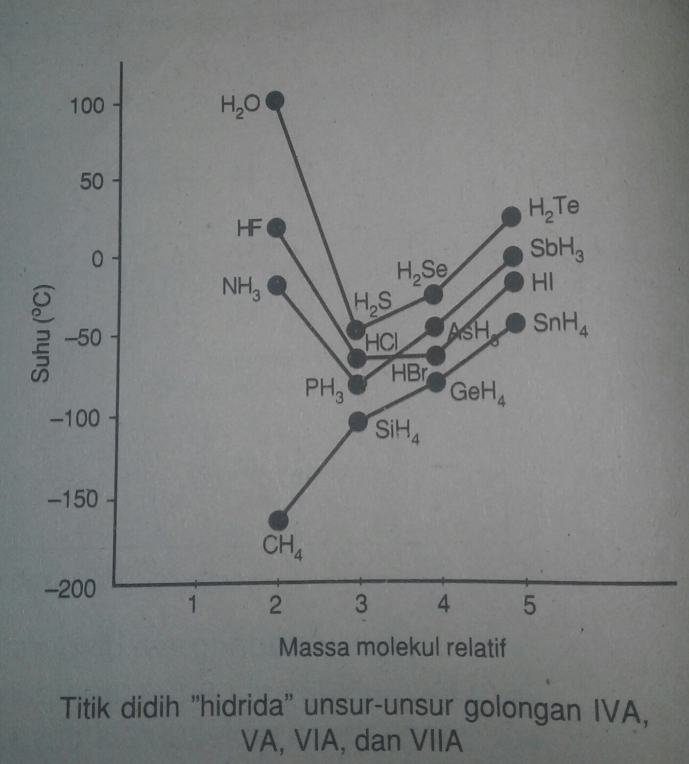 Macam-Macam Ikatan Kimia dan Contohnya (Struktur Lewis,Ion ...