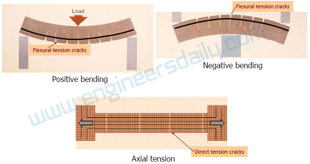 1. Tension caused by bending (and axial tension)