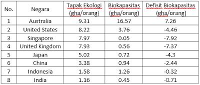Tabel Tapak Ekologi beberapa negara